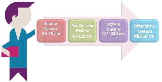 Distanzbereiche