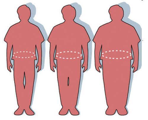 Körperumfang nimmt zu