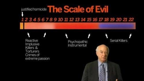 Skala des Bösen