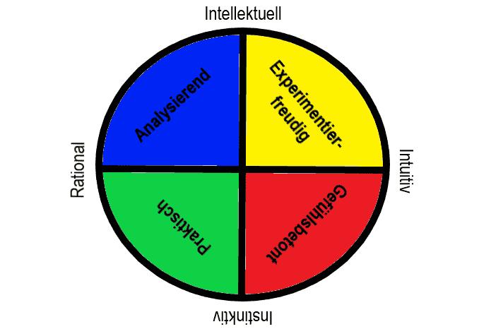 Geistige Dominanz nach dem Vier-Quadranten-Modell von Herrmann: Welches ist dein Quadrant?