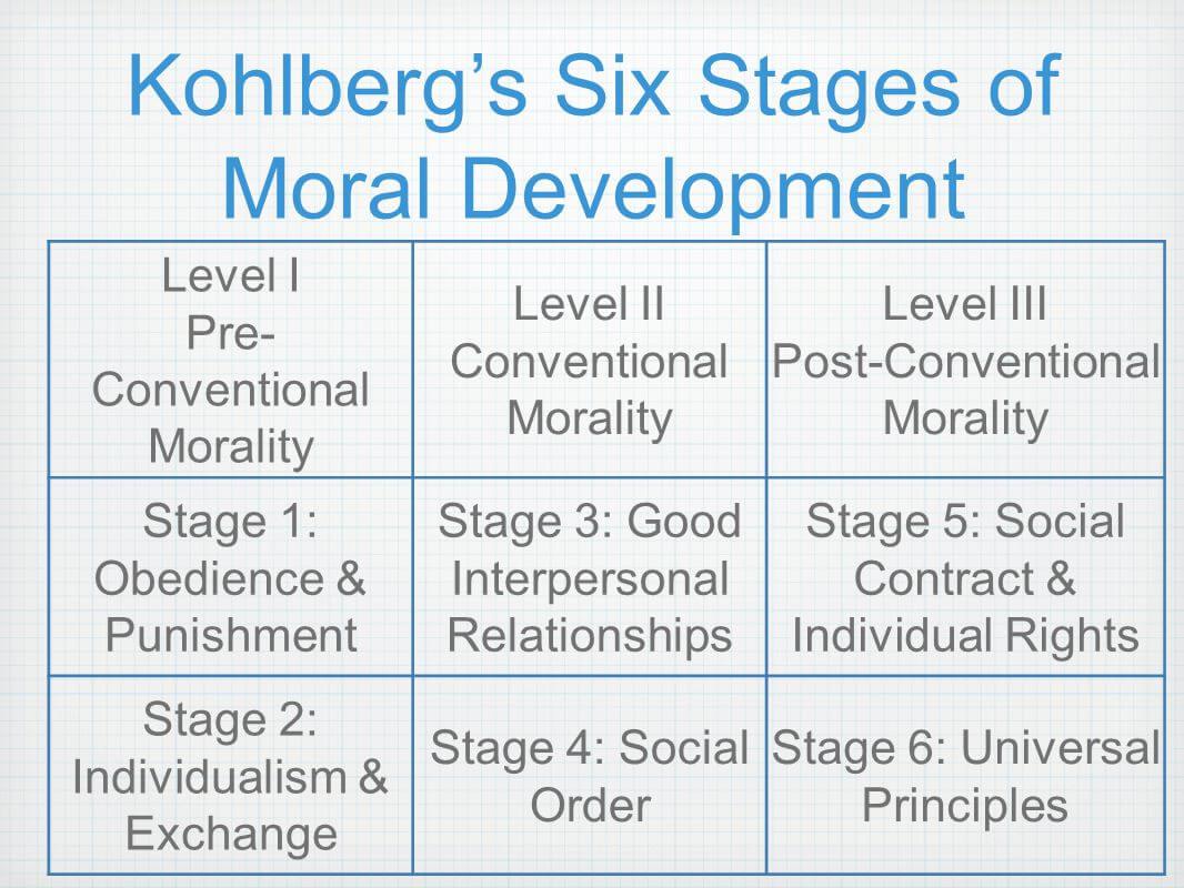 Kohlbergs Theorie der moralischen Entwicklung