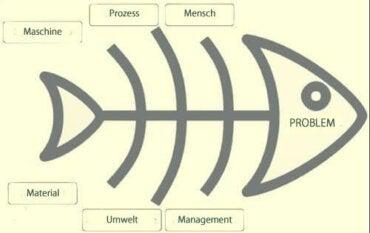 Das Ishikawa-Diagramm zur Problemlösung